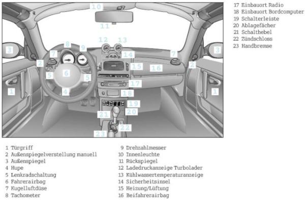 Auto cockpit beschreibung  Smart Roadster