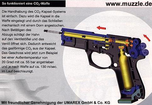 funktionsweise co2 waffen