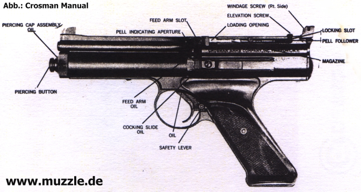 Crosman 130 Manual http://www.muzzle.de/N6/CO2/Crosman_600/crosman_600.html